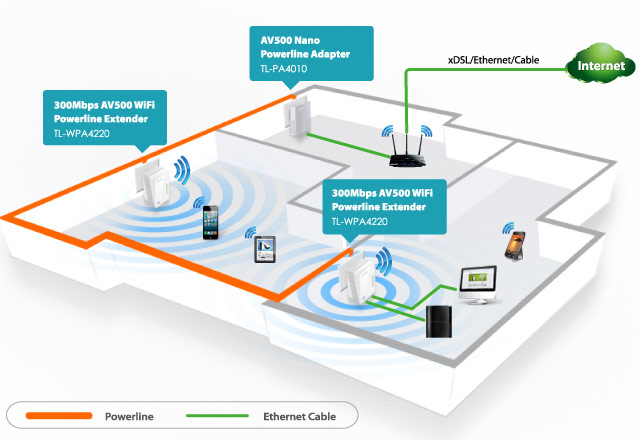 TP-LINK TL-WPA4220KIT принцип организации сети